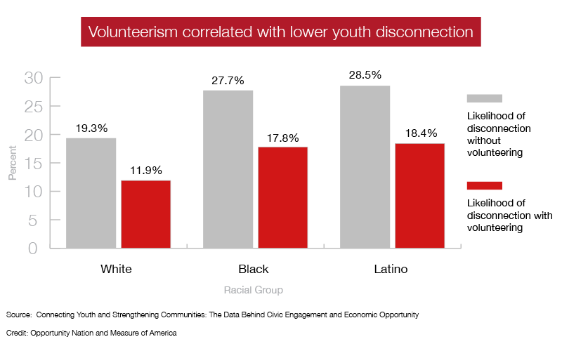 Volunteerism and Disconnected Youth Graph