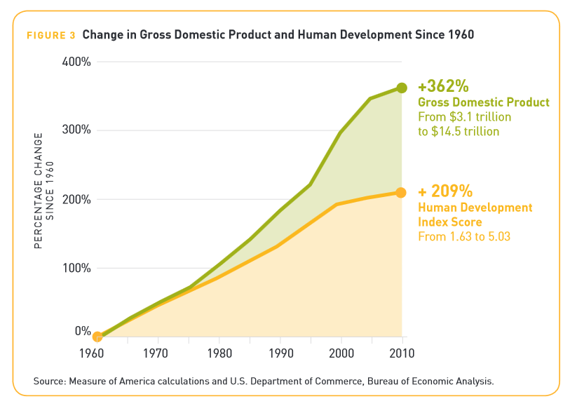 GDP and Human Development