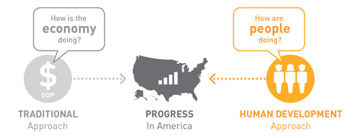 Progress in America is a combination of traditional and human development approaches