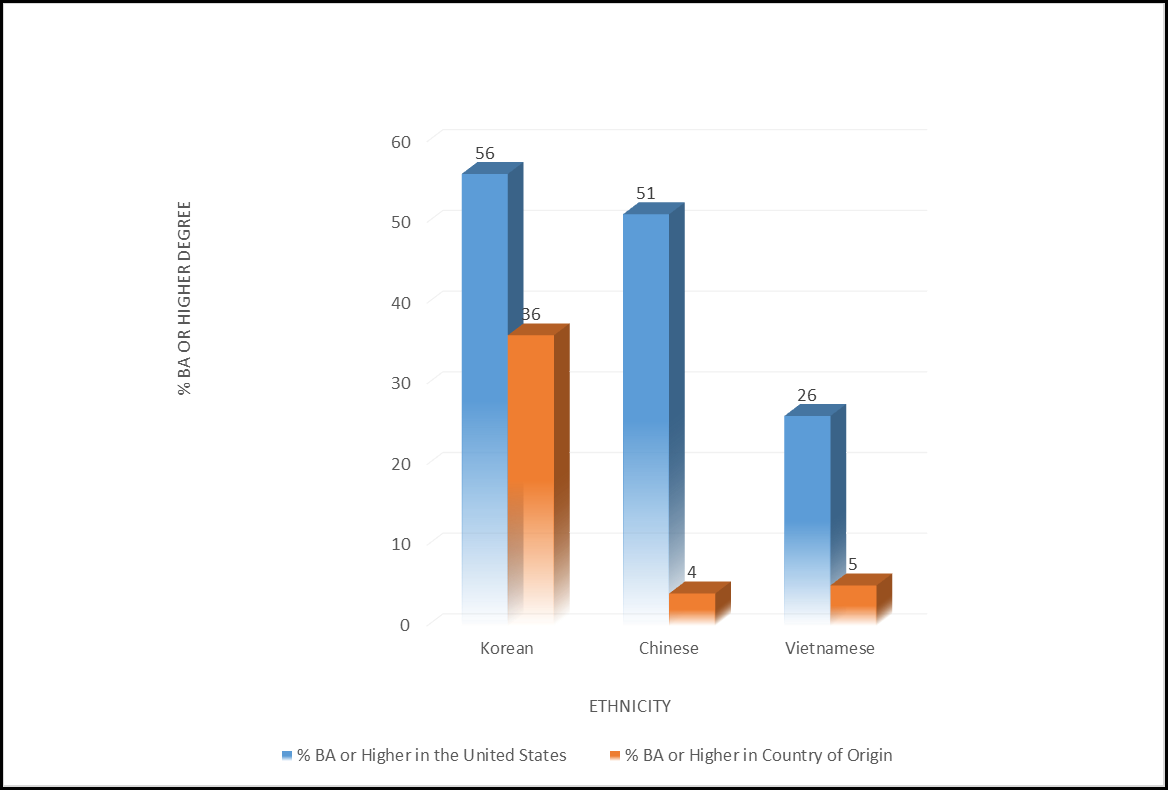 Figure-1-educational-achievement-by-ethnicity_border