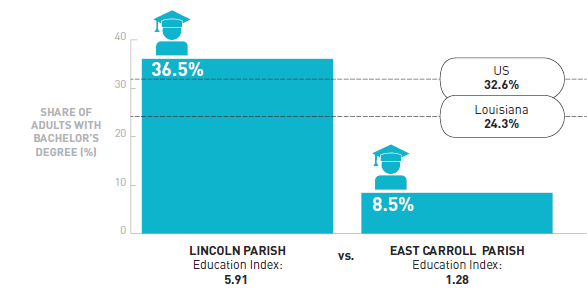A bar graph comparing the percentage of adults with a Bachelor's degree in Lincoln Parish (36.5%) and East Carroll Parish (8.5%)