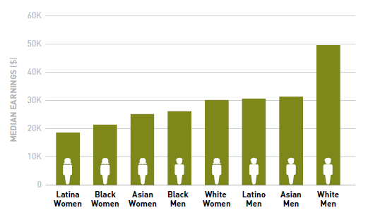 A bar graph depicting the earnings of men and women of each race and ethnicty. The bar for white men, at nearly $50,000 is much taller than the other bars which range from nearly $20,000 to just over $30,000