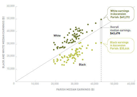 A scatter plot showing the earnings of black and white workers in each parish vs. the parish's overall median earnings. In every parish, black earnings fall below white earnings.