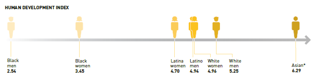 A graphic showing where men and women of each racial and ethnic group fall on the Human Development Index. Yellow figures of men and women standing along a number line indicate that scores range from 2.54 for Black men to 6.29 for Asian Louisianans.